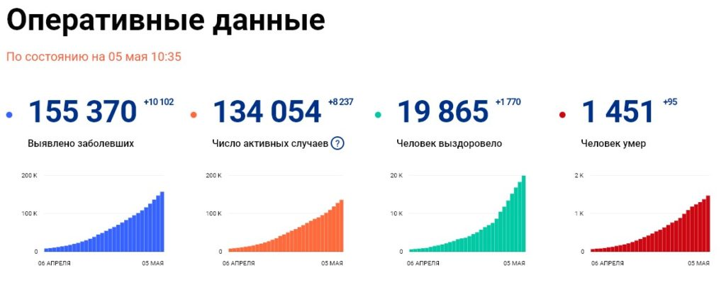 Статистика стопкоронавирус рф на 5 мая