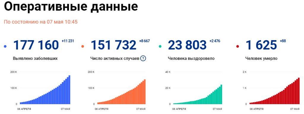 Статистика стопкоронавирус рф на 7 мая