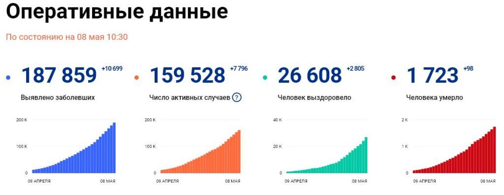 Статистика стопкоронавирус рф на 8 мая