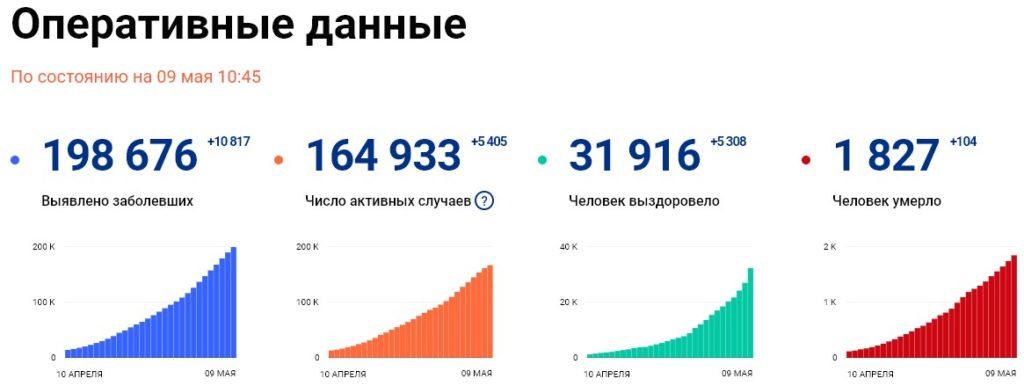 Статистика стопкоронавирус рф на 9 мая