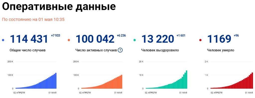 Статистика стопкоронавирус рф на 1 мая