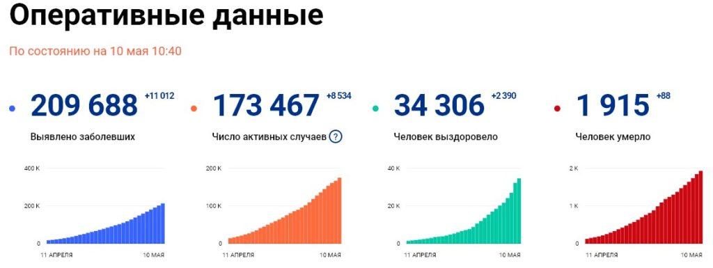Статистика стопкоронавирус рф на 10 мая