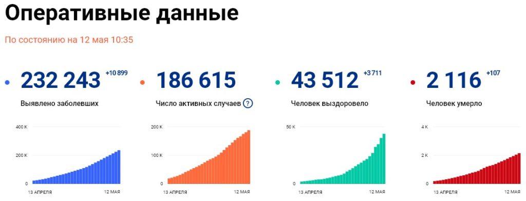 Статистика стопкоронавирус рф на 12 мая