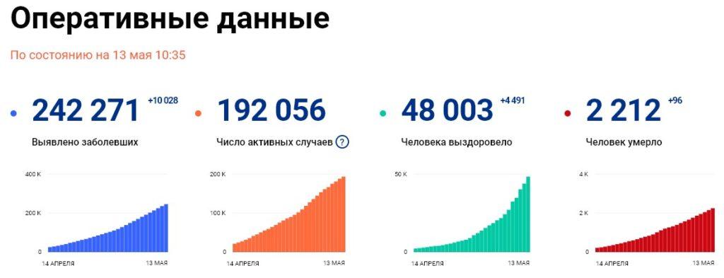 Статистика стопкоронавирус рф на 13 мая