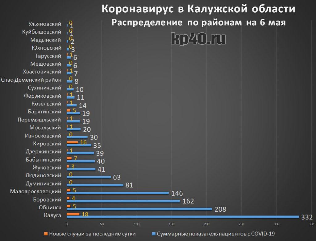 Количество зараженных коронавирусом по районам Калужской области на 6 мая 2020 года