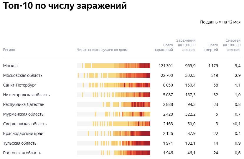ТОП-10 по числу заражений коронавирусом в России