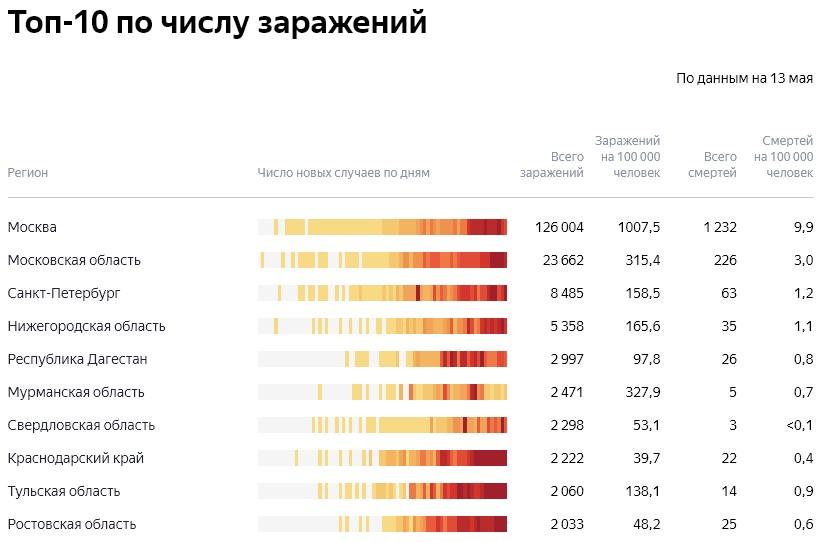ТОП-10 по числу заражений коронавирусом в России на 13.05.2020