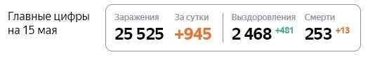 Статистика стопкоронавирус рф по Московской области на 15 мая