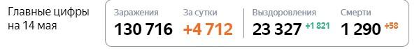 Коронавирус в Москве 14 мая: сколько заболевших на сегодня и последние новости