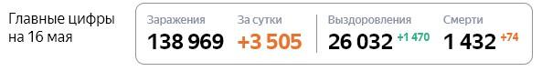 Статистика стопкоронавирус рф по Москве на 16 мая