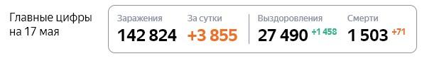 Статистика стопкоронавирус рф по Москве на 17 мая