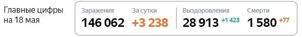 Статистика стопкоронавирус рф по Москве на 18 мая
