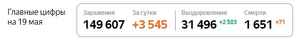 Статистика стопкоронавирус рф по Москве на 19 мая