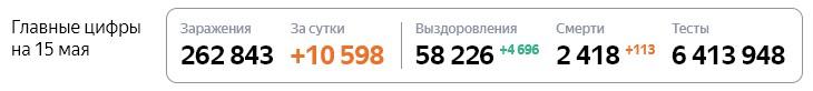 Статистика стопкоронавирус рф в России на 15 мая