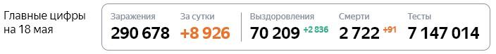 Статистика стопкоронавирус рф в России на 18 мая