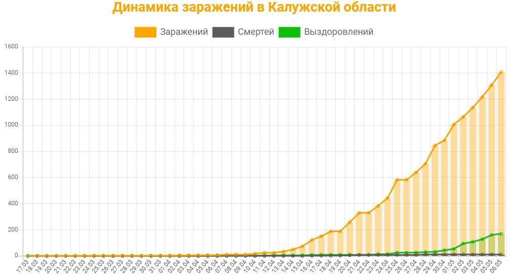 Статистика коронавируса в Калужской области на 6 мая 2020 график заражений, смертей, выздоровлений.