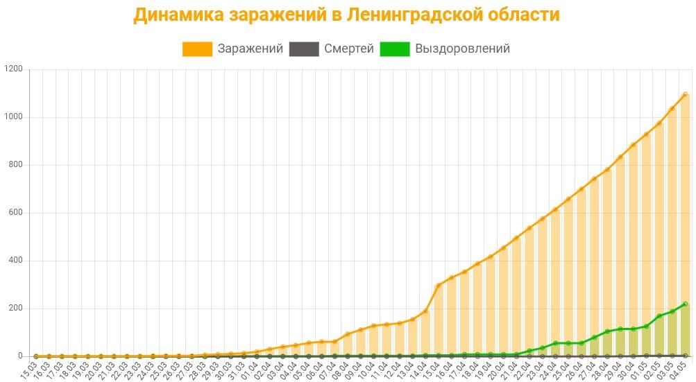 Статистика коронавируса в Ленинградской области на 5 мая 2020 график заражений, смертей, выздоровлений.