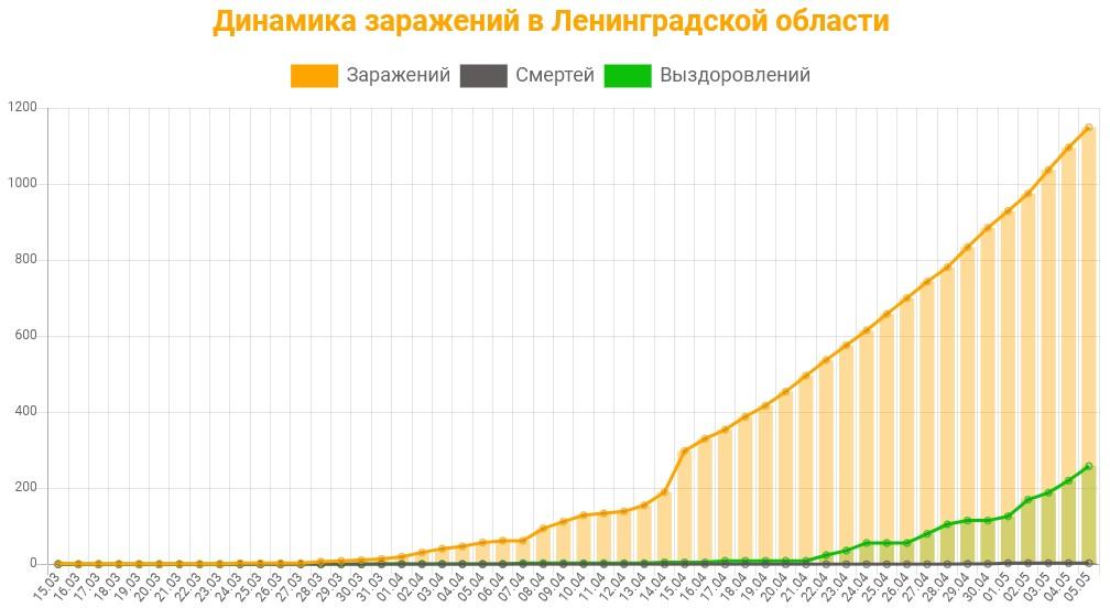 Статистика коронавируса в Ленинградской области на 6 мая 2020 график заражений, смертей, выздоровлений.