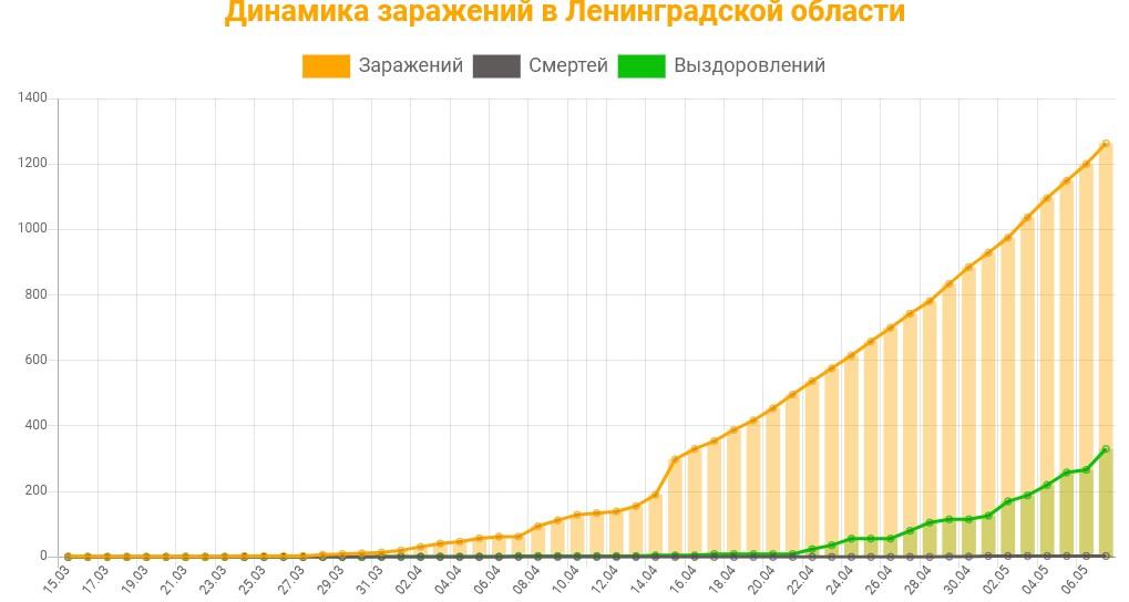 Статистика коронавируса в Ленинградской области на 8 мая 2020 график заражений, смертей, выздоровлений.