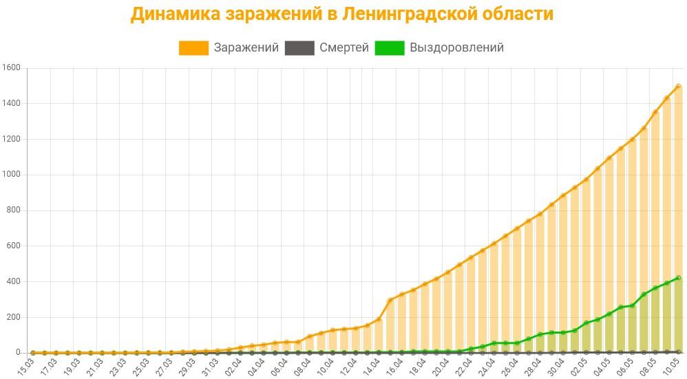 Статистика коронавируса в Ленинградской области на 11 мая 2020 график заражений, смертей, выздоровлений.