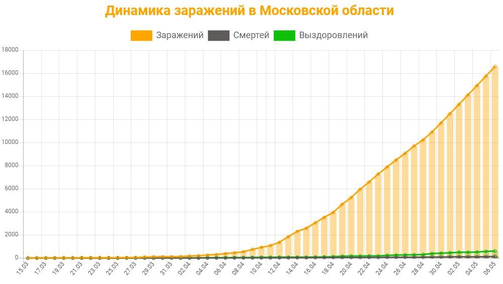 Статистика коронавируса в Московской области на 7 мая 2020 график заражений, смертей, выздоровлений.
