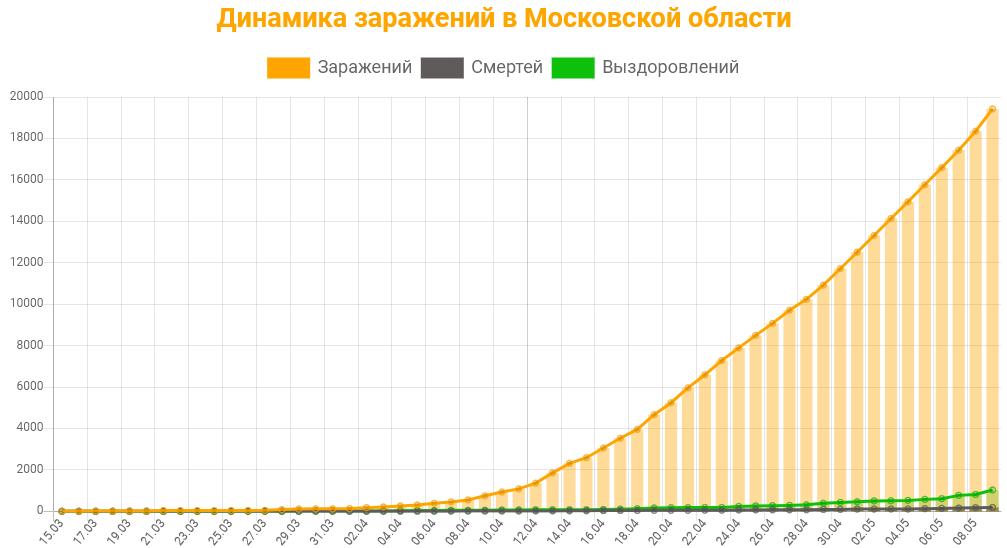 Статистика коронавируса в Московской области на 9 мая 2020 график заражений, смертей, выздоровлений.