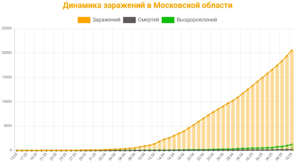 Статистика коронавируса в Московской области на 11 мая 2020 график заражений, смертей, выздоровлений.