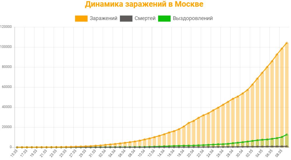 Статистика коронавируса в Москве на 9 мая 2020 график заражений, смертей, выздоровлений.