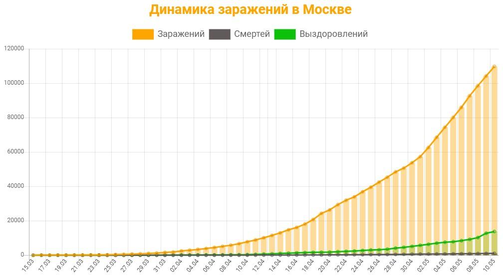 Статистика коронавируса в Москве на 11 мая 2020 график заражений, смертей, выздоровлений.