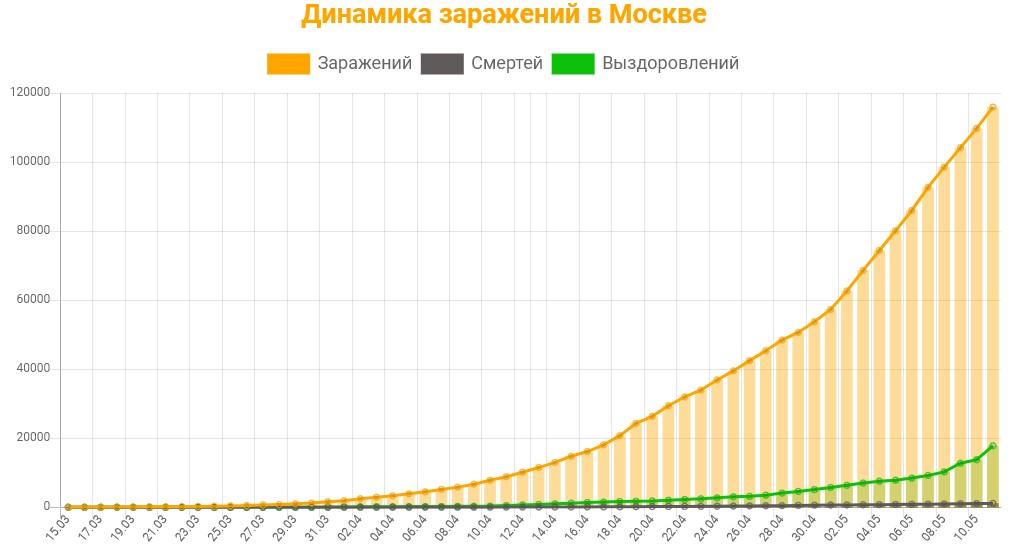 Статистика коронавируса в Москве на 12 мая 2020 график заражений, смертей, выздоровлений.