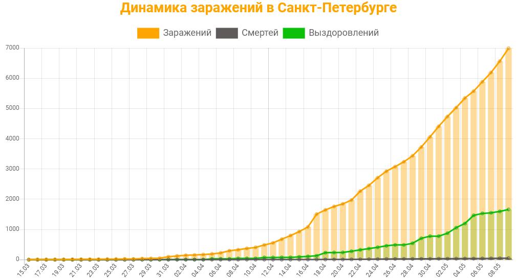 Статистика коронавируса в Санкт-Петербурге на 9 мая 2020 график заражений, смертей, выздоровлений.