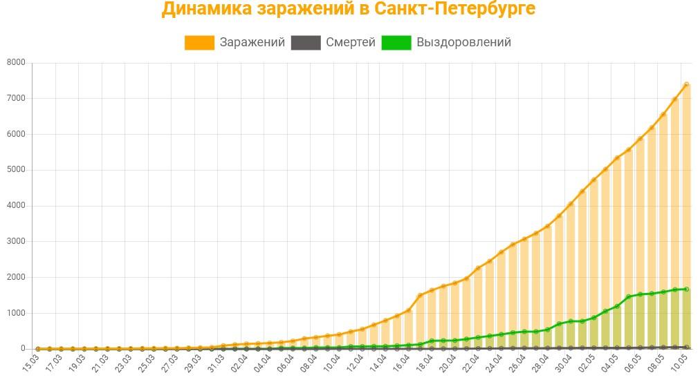 Статистика коронавируса в Санкт-Петербурге на 11 мая 2020 график заражений, смертей, выздоровлений.