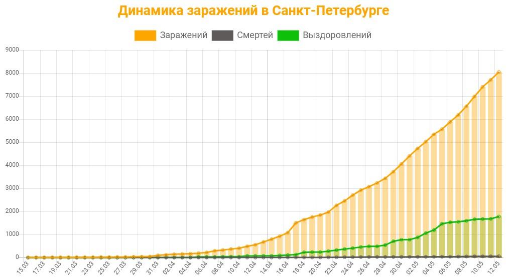 Статистика коронавируса в Санкт-Петербурге на 13 мая 2020 график заражений, смертей, выздоровлений.