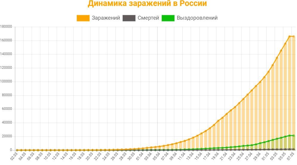 Статистика заражений коронавирусом в России на 7 мая 2020