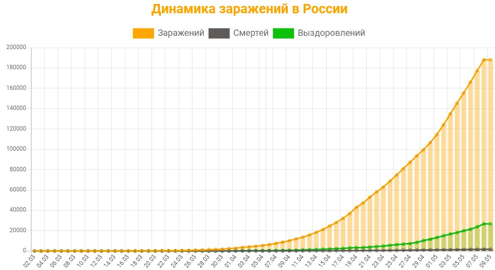 Статистика заражений коронавирусом в России на 9 мая 2020