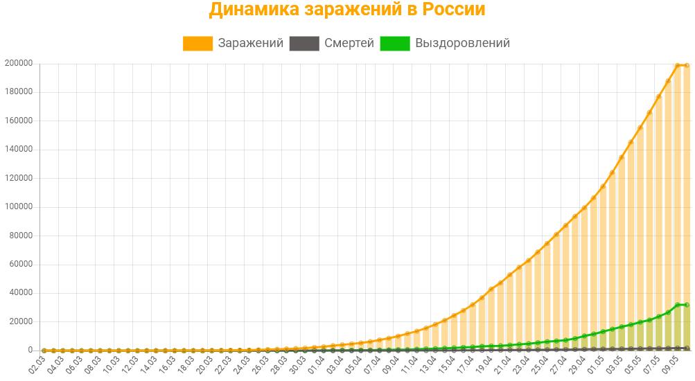 Статистика заражений коронавирусом в России на 10 мая 2020