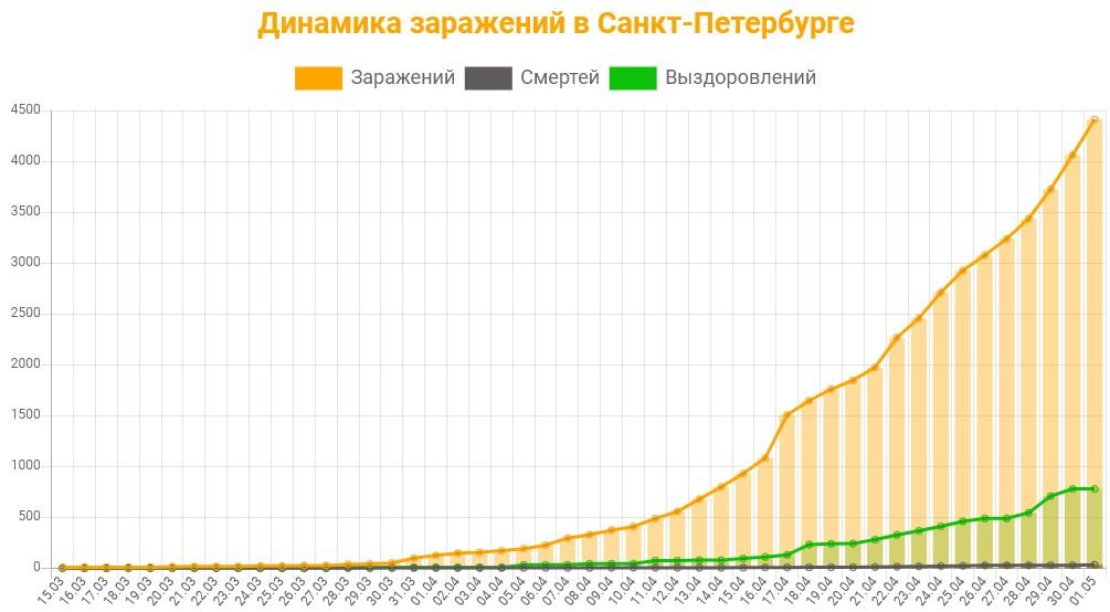 Статистика коронавируса в Санкт-Петербурге на 1 мая 2020 график заражений, смертей, выздоровлений.