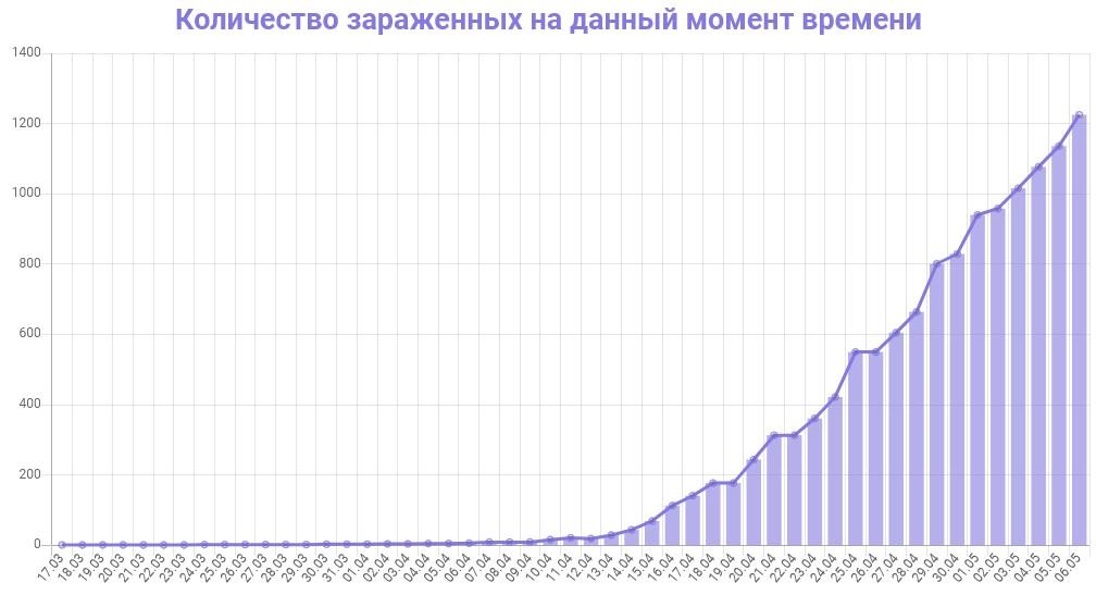 График количества зараженных коронавирусом в Калужской области на 6 мая 2020 года
