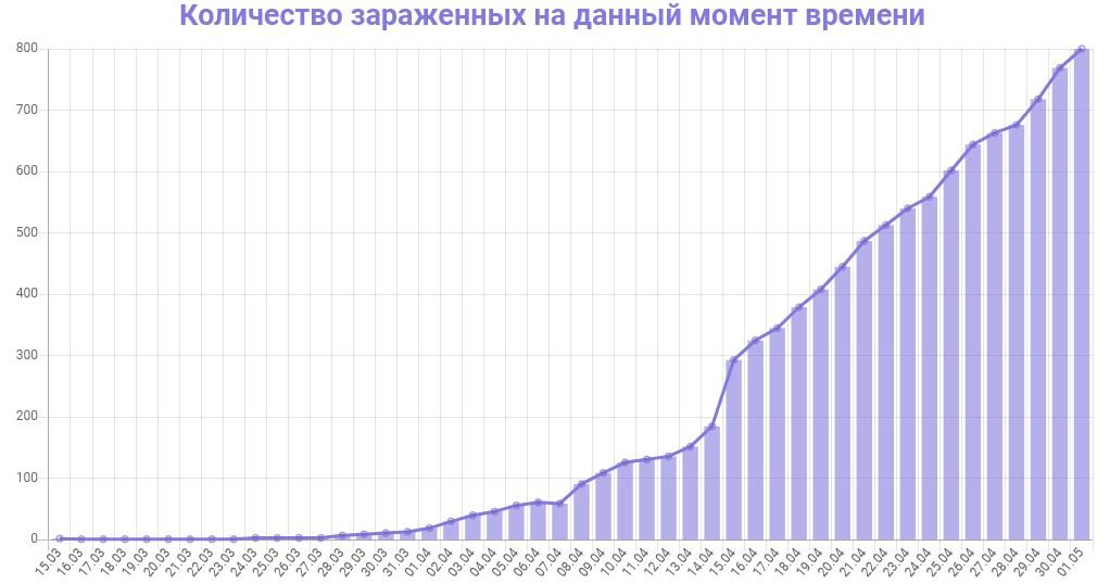 График количества зараженных коронавирусом в Ленинградской области на 1 мая 2020 года