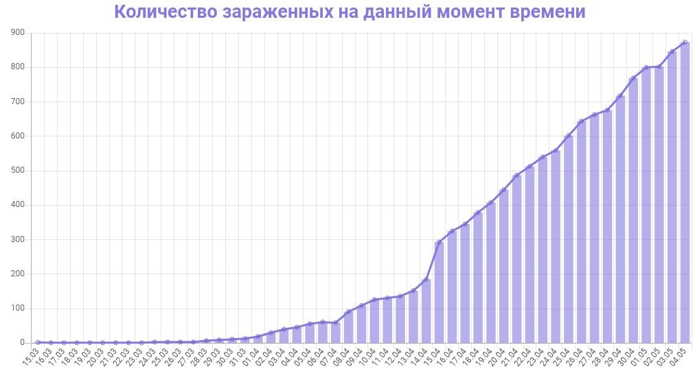 График количества зараженных коронавирусом в Ленинградской области на 5 мая 2020 года