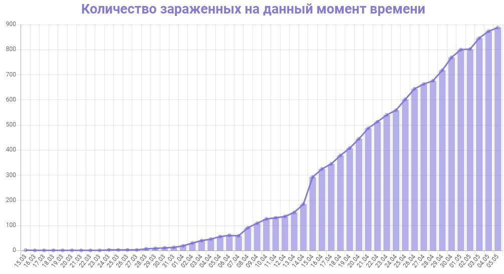 График количества зараженных коронавирусом в Ленинградской области на 6 мая 2020 года