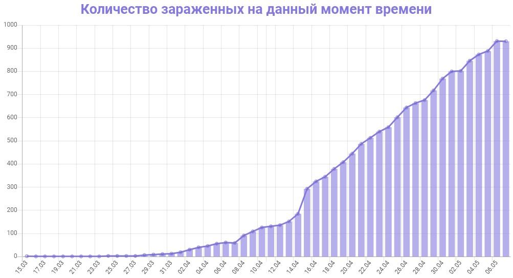 График количества зараженных коронавирусом в Ленинградской области на 8 мая 2020 года
