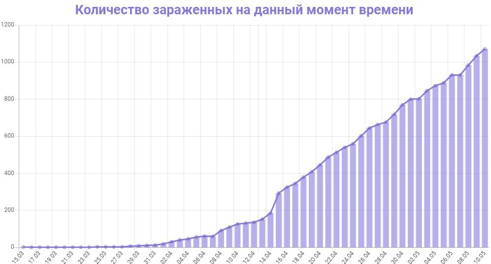График количества зараженных коронавирусом в Ленинградской области на 11 мая 2020 года