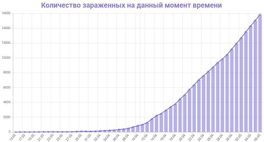 График количества зараженных коронавирусом в Московской области на 7 мая 2020 года