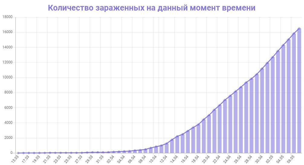 График количества зараженных коронавирусом в Московской области на 8 мая 2020 года