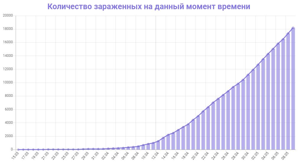 График количества зараженных коронавирусом в Московской области на 9 мая 2020 года