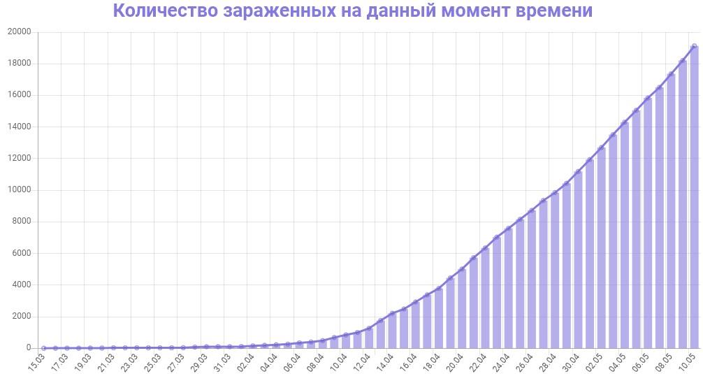 График количества зараженных коронавирусом в Московской области на 11 мая 2020 года