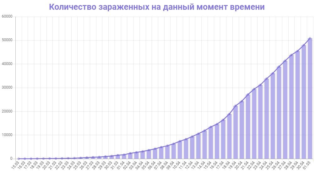 График динамики новых случаев заражения коронавирусом в Москве на 1 мая 2020 года