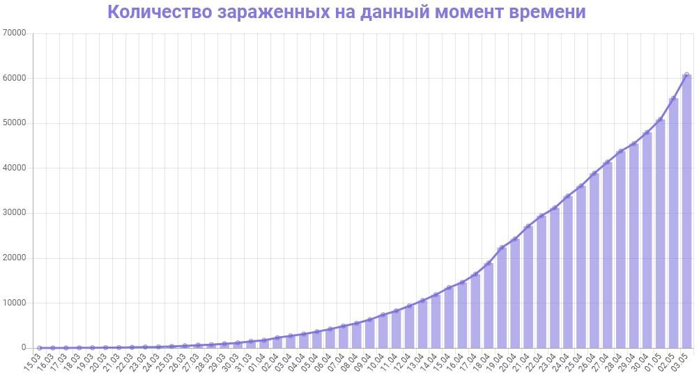 График динамики новых случаев заражения коронавирусом в Москве на 4 мая 2020 года
