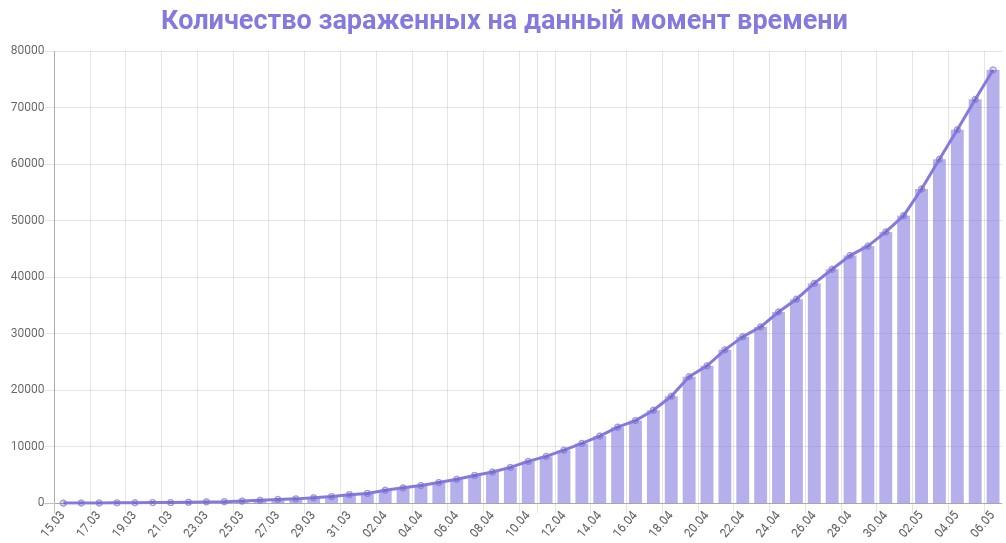 График динамики новых случаев заражения коронавирусом в Москве на 7 мая 2020 года